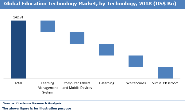 Education Technology Market