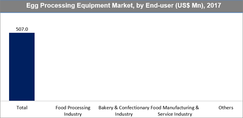 Egg Processing Equipment Market
