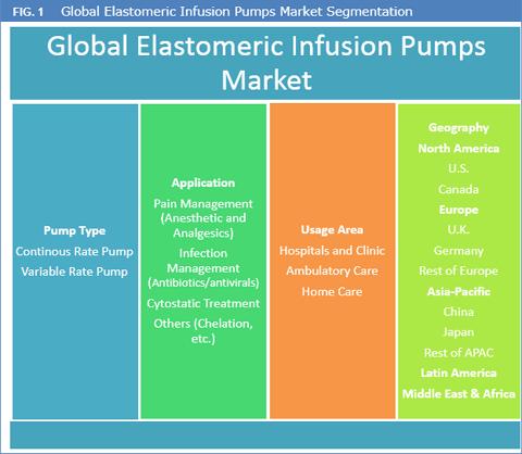 Elastomeric Infusion Pumps Market