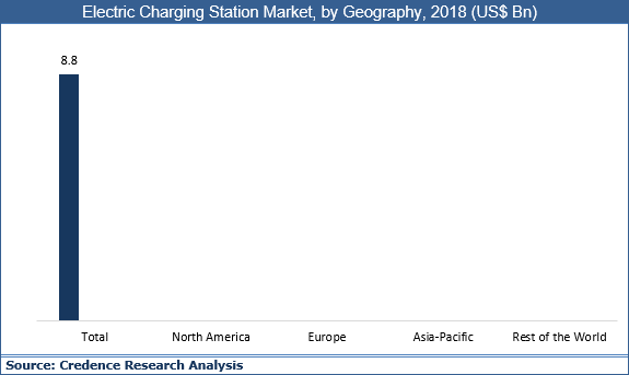 Electric Charging Station Market