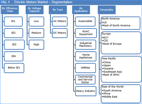 Electric Motors Market Size Share Growth And Forecast To