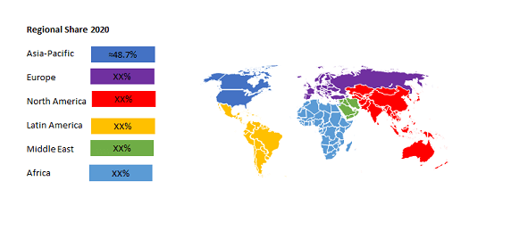 Global Electric Vehicle Connectors Market