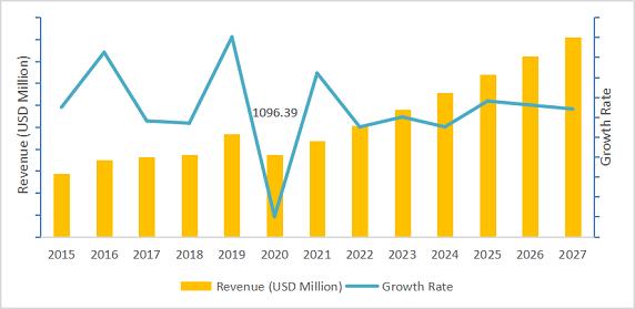 Global Electric Vehicle Range Extender Market