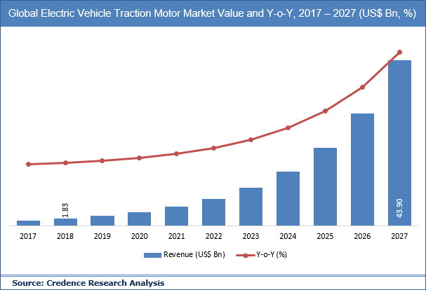 Electric Vehicle Traction Motor Market