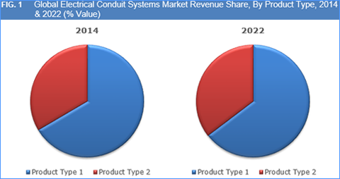 Electrical Conduit Systems Market