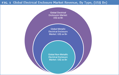Electrical Enclosure Market
