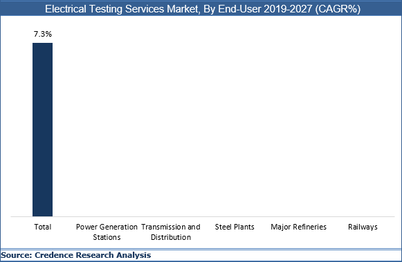 Electrical Testing Services Market