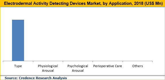 Electrodermal Activity Detecting Devices Market