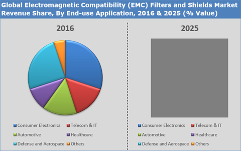 Electromagnetic Compatibility (EMC) Filters And Shields Market