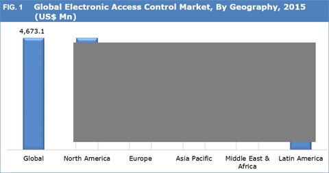 Electronic Access Control Market