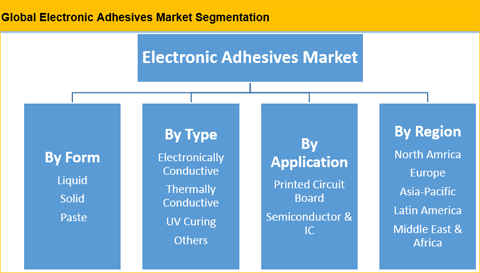 Electronic Adhesives Market