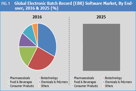 Electronic Batch Record (EBR) Software Market
