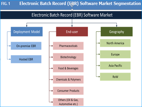 Electronic Batch Record (EBR) Software Market And Forecast To 2025