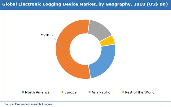 Electronic Logging Device Market