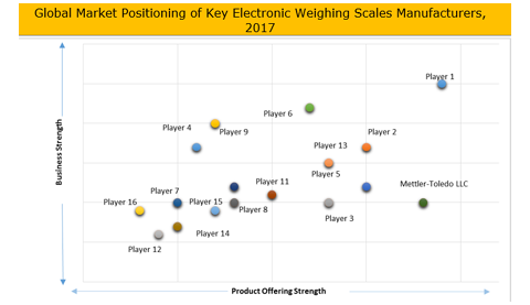 Electronic Weighing Scales Market