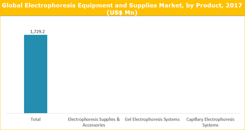 Electrophoresis Equipment And Supplies Market