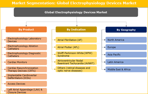Electrophysiology Devices Market