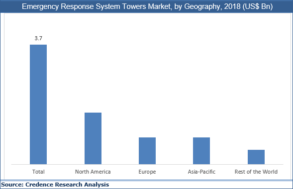 Emergency Response System Towers Market