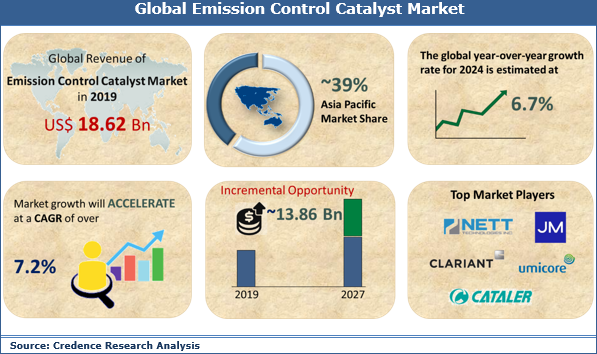 Emission Control Catalyst Market