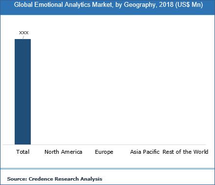 Emotional Analytics Market