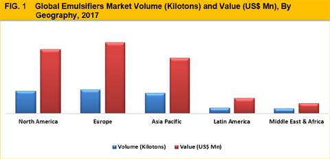 http://www.credenceresearch.com/img/report/emulsifiers-market-by-geography-1.png