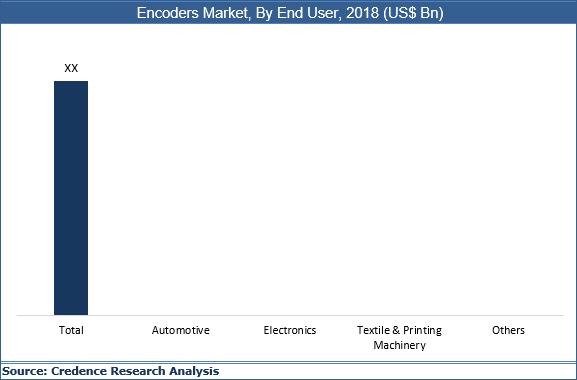 Encoders Market
