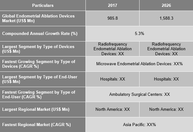 Endometrial Ablation Devices Market