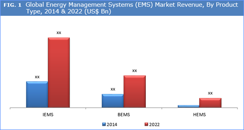 Energy Management Systems (EMS) Market