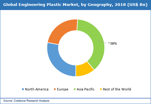 Engineering Plastics Market