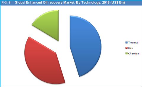 thermal enhanced oil recovery methods