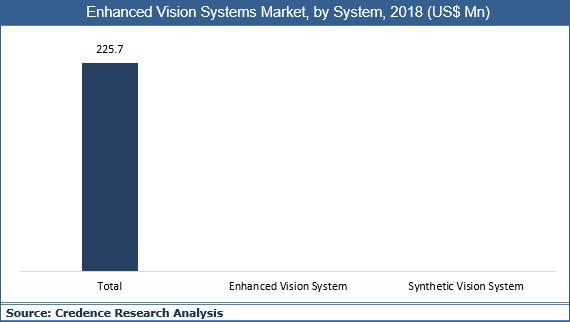 Enhanced Vision Systems Market