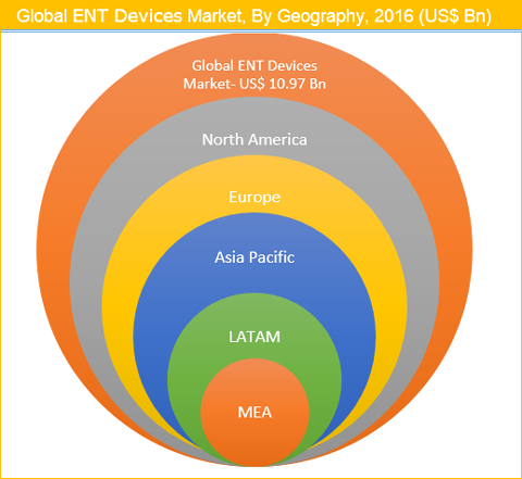 ENT Devices Market
