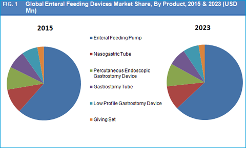 Enteral Feeding Devices Market