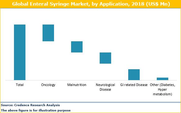 Enteral Syringes Market