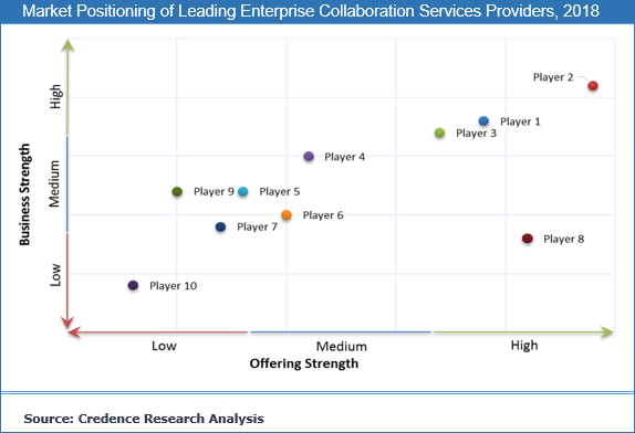 Enterprise Collaboration Services Market