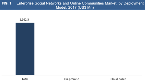Enterprise Social Networks & Online Communities Market