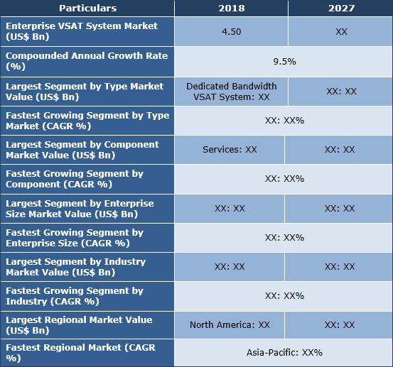 Enterprise VSAT System Market