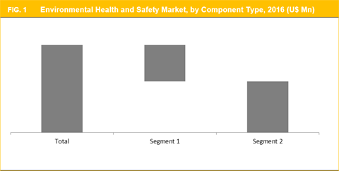Environmental Health & Safety (EHS) Market