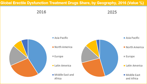 Erectile Dysfunction Treatment Drugs Market