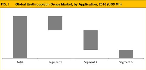 Erythropoietin Drugs Market