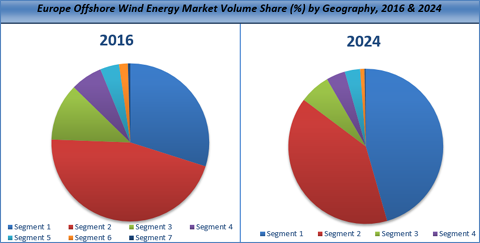 Europe Offshore Wind Energy Market