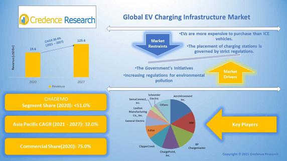 Global EV Charging Infrastructure Market