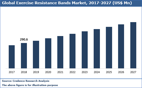 Exercise Resistance Bands Market