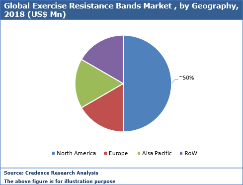 Exercise Resistance Bands Market