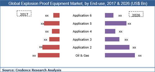 Explosion Proof Equipment Market