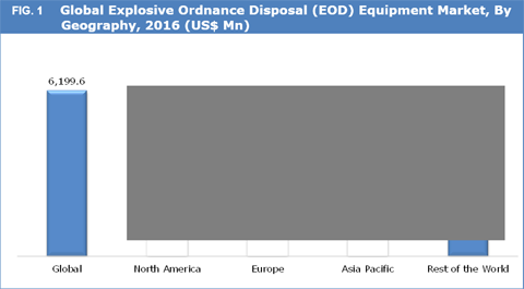 Explosive Ordnance Disposal (EOD) Equipment Market