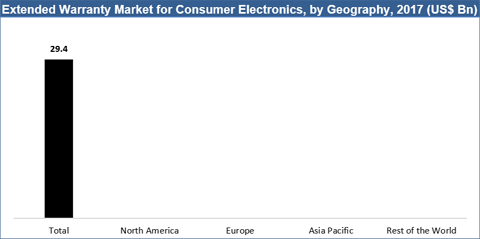 Extended Warranty Market For Consumer Electronics