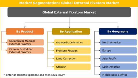 External Fixators Market