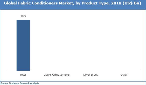 Fabric Conditioner Market