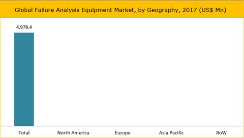Failure Analysis Equipment Market